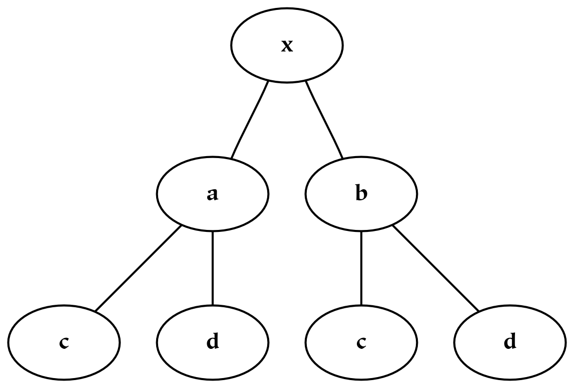 Combined Hierarchies